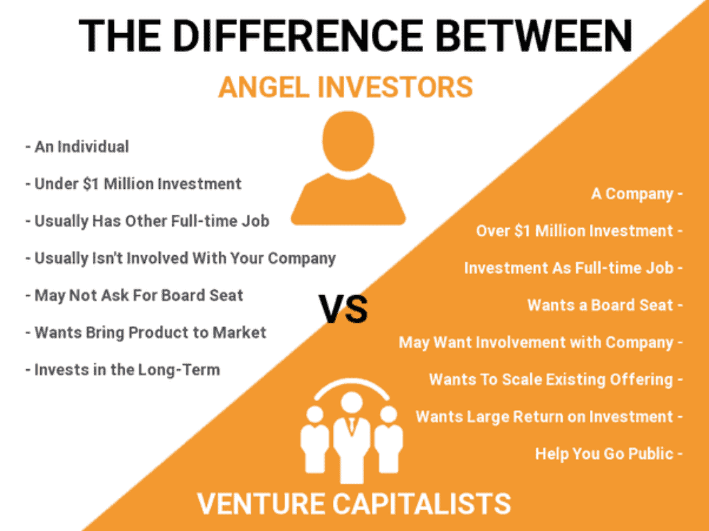 Need Money For Your Business?  Consider An Angel Investor 2
