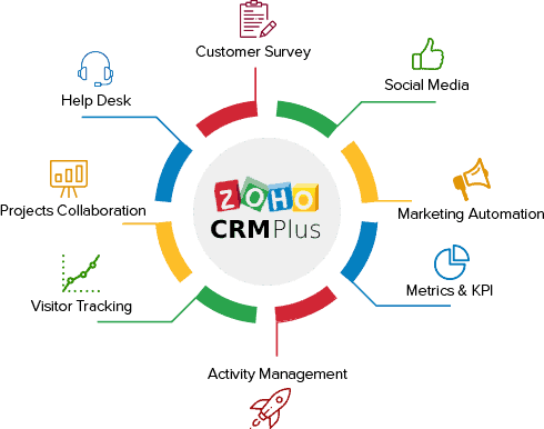 Zoho CRM Plus Overview 2